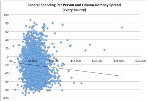 Federal Aid to Individuals and Obama-Romney Spread