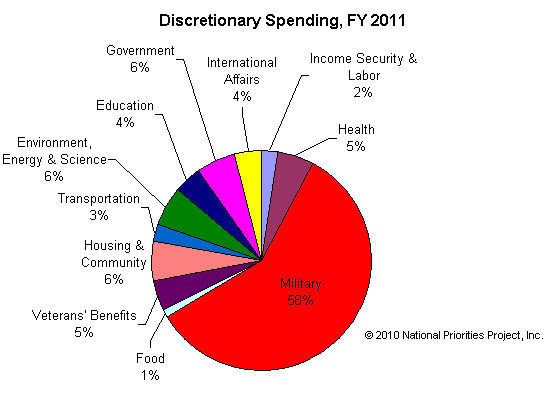 Discretionary Spending 2011