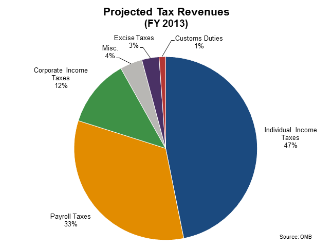 Projected Tax Revenues