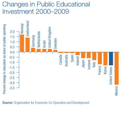 Changes in Public Educational Investment 2000-2009