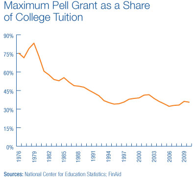 Maximum Pell Grant as a Share of College Tuition
