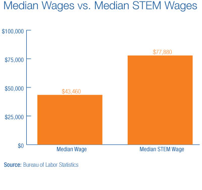 Median Wages vs. Median STEM Wages