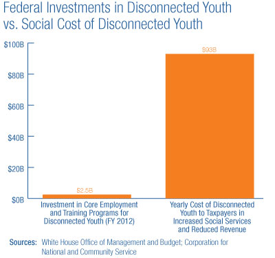Funding for STEM Education Compared to Education Funding Budget
