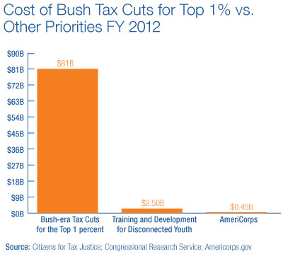Cost of Bush Tax Cuts for Top 1% vs. Other Priorities FY 2012
