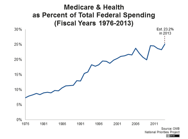 Medicare and Health as Percent of Total Federal Spending (Fiscal Years 1976 - 2013)