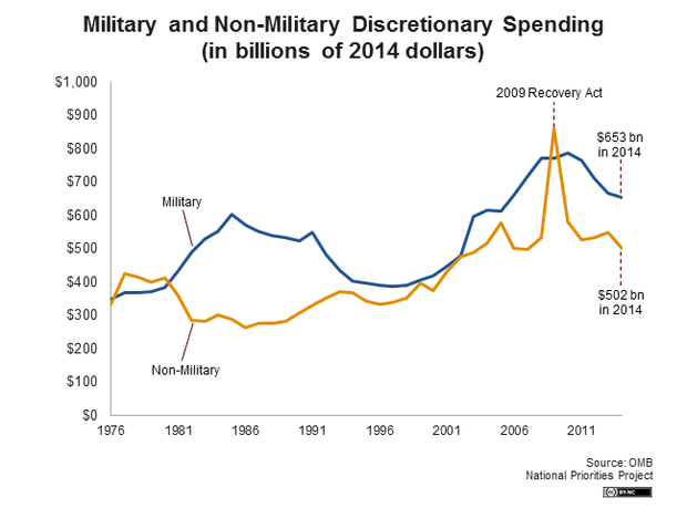 Military and Non-Military Discretionary Spending in Billions of 2014 Dollars