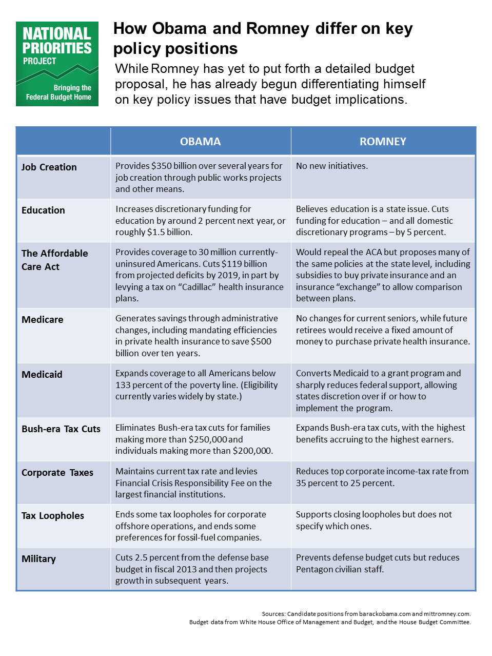 Handy chart comparing obama s and rmoney s positions on issues