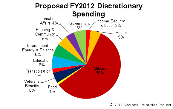 discretionary spending Discretionary spending is subject to the desires and priorities of whoever's in political power at any given time, which becomes very clear as you watch the visualization unfold.