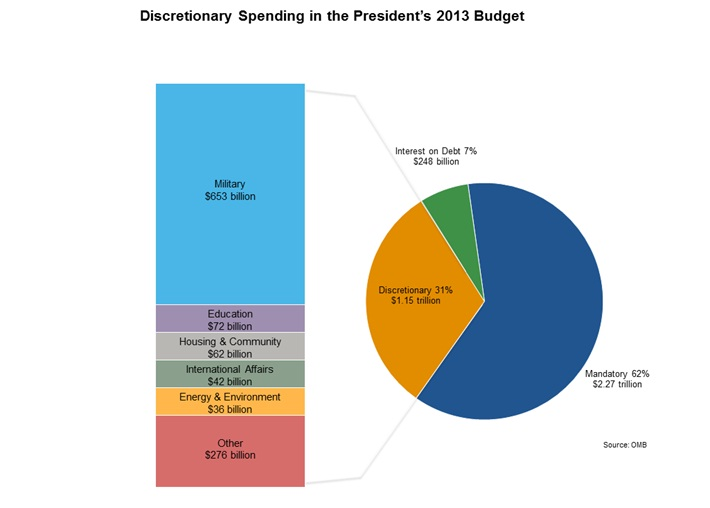President Obamas Fiscal Year 2013 Budget
