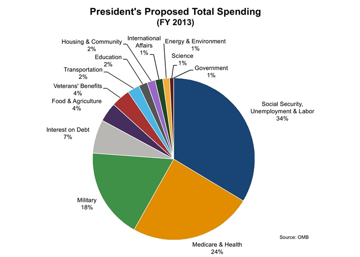 The ways how the government should balance the federal budget