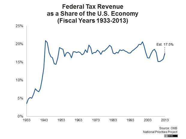 Federal Tax Revenue as a Share of the U.S. Economy (Fiscal Years 1933 - 2013)