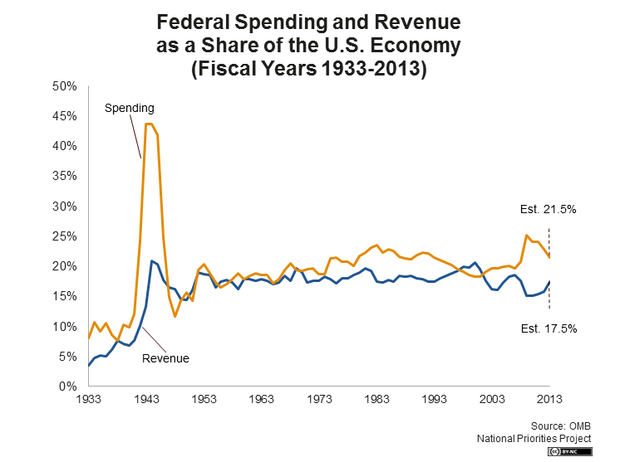 Federal Spending and Revenue as a Share of the U.S. Economy (Fiscal Years 1933 - 2013)