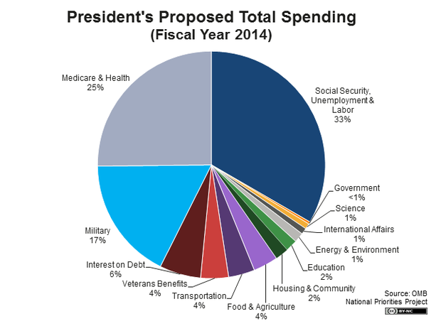 Notice the military spending and things that benefit the taxpayers is dwarfed by socialism.