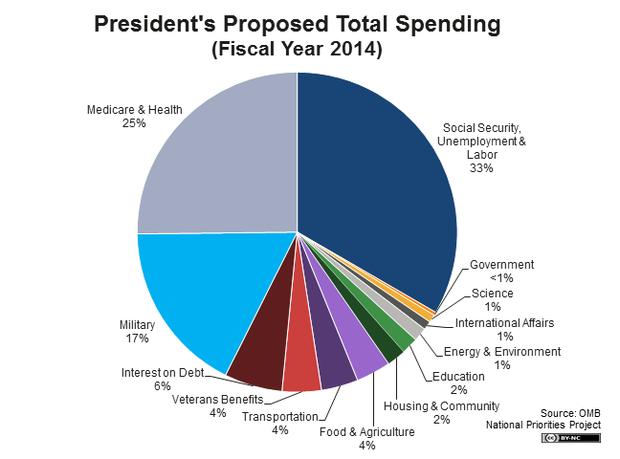president obama proposes 2014 budget