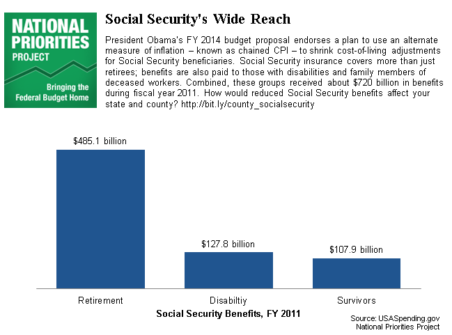 Social Security's Wide Reach