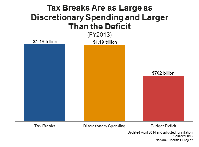 Discretionary budget, tax breaks, and the deficit (FY 2013)