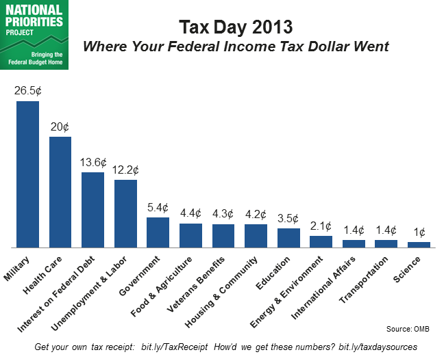 Tax Day 2013