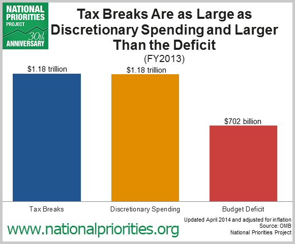 Tax Breaks Deserve Just As Much Oversight And Public Attention The Rest Of Federal Budget Every Dollar Government Spends On A Break Is