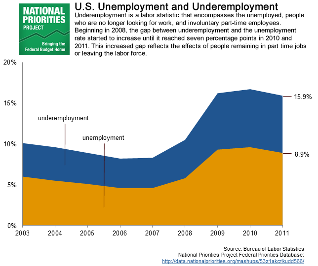stacked area chart: unemployment vs underemployment
